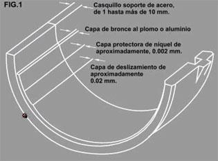 Tipos de bielas automotrices